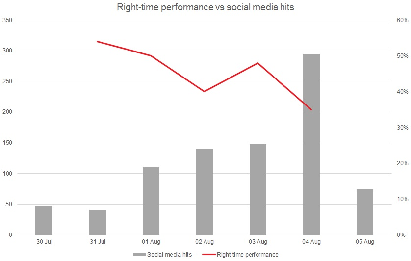 performance vs tweets 5 August