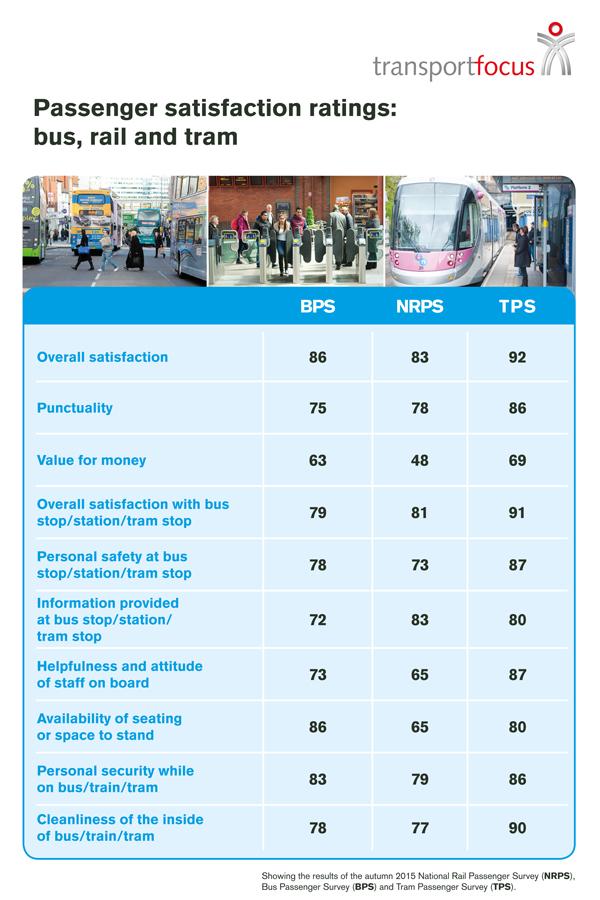 Bus v rail v tram passenger satisfaction - autumn 2015