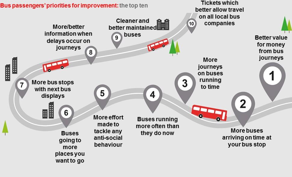 Bus priorities for improvement graphic